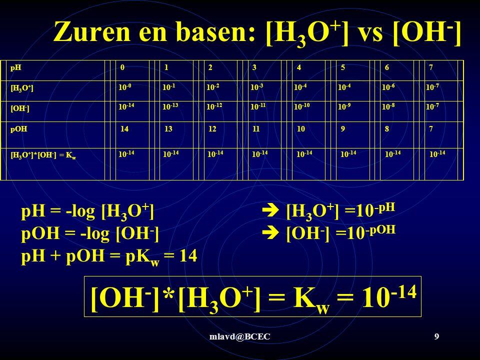 Zuren en basen: [H3O+] vs [OH-]